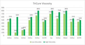 TriCure Viscosity