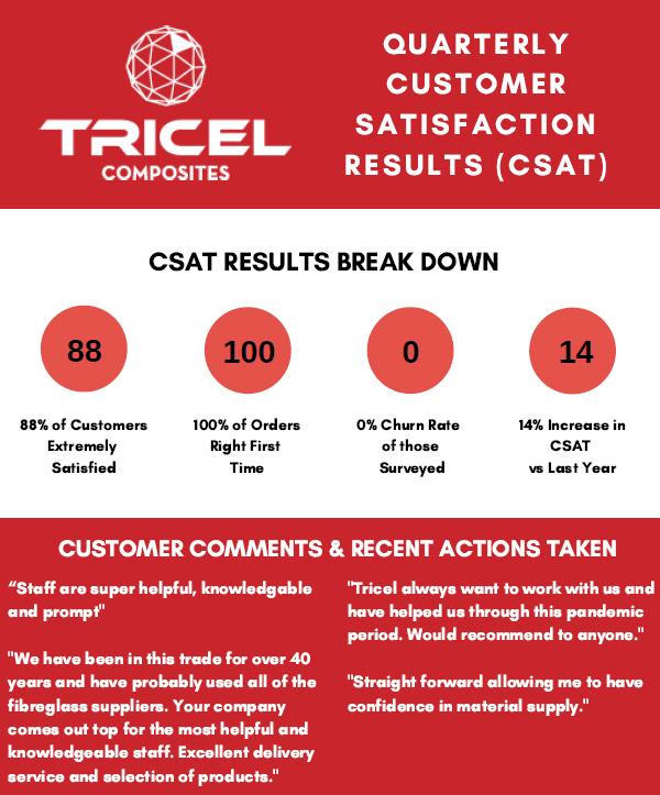 Customer Satisfaction Tricel Composites 2020
